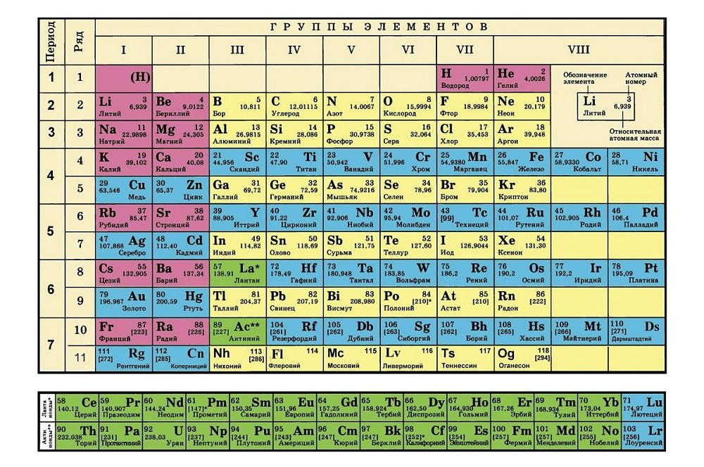 chemical elements in russian