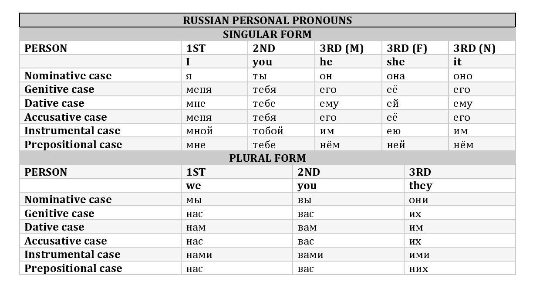RUSSIAN PERSONAL PRONOUNS